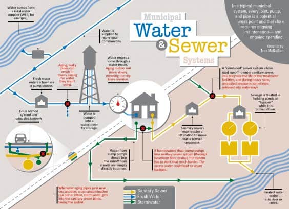 graphic illustration of municipal water and sewer system